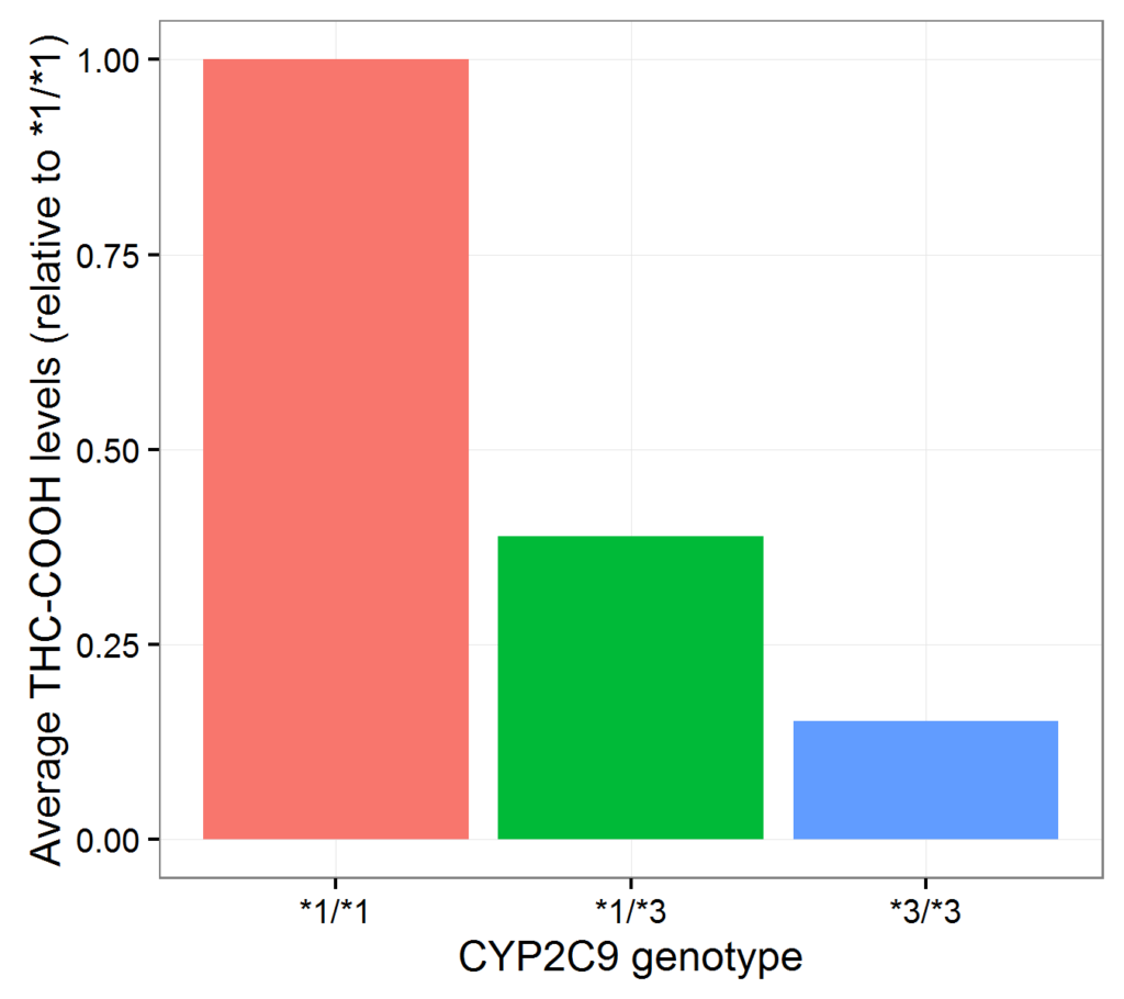 cyp2c9-genetic-variant-thc-cooh-pharmacokinetics-dose