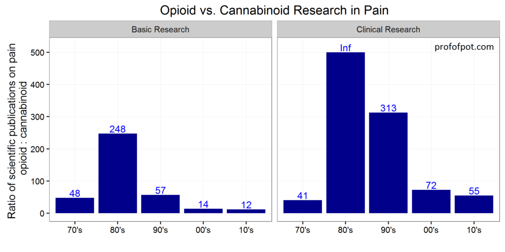 pubmed-citation-ratio-opioid-cannabinoid-pain