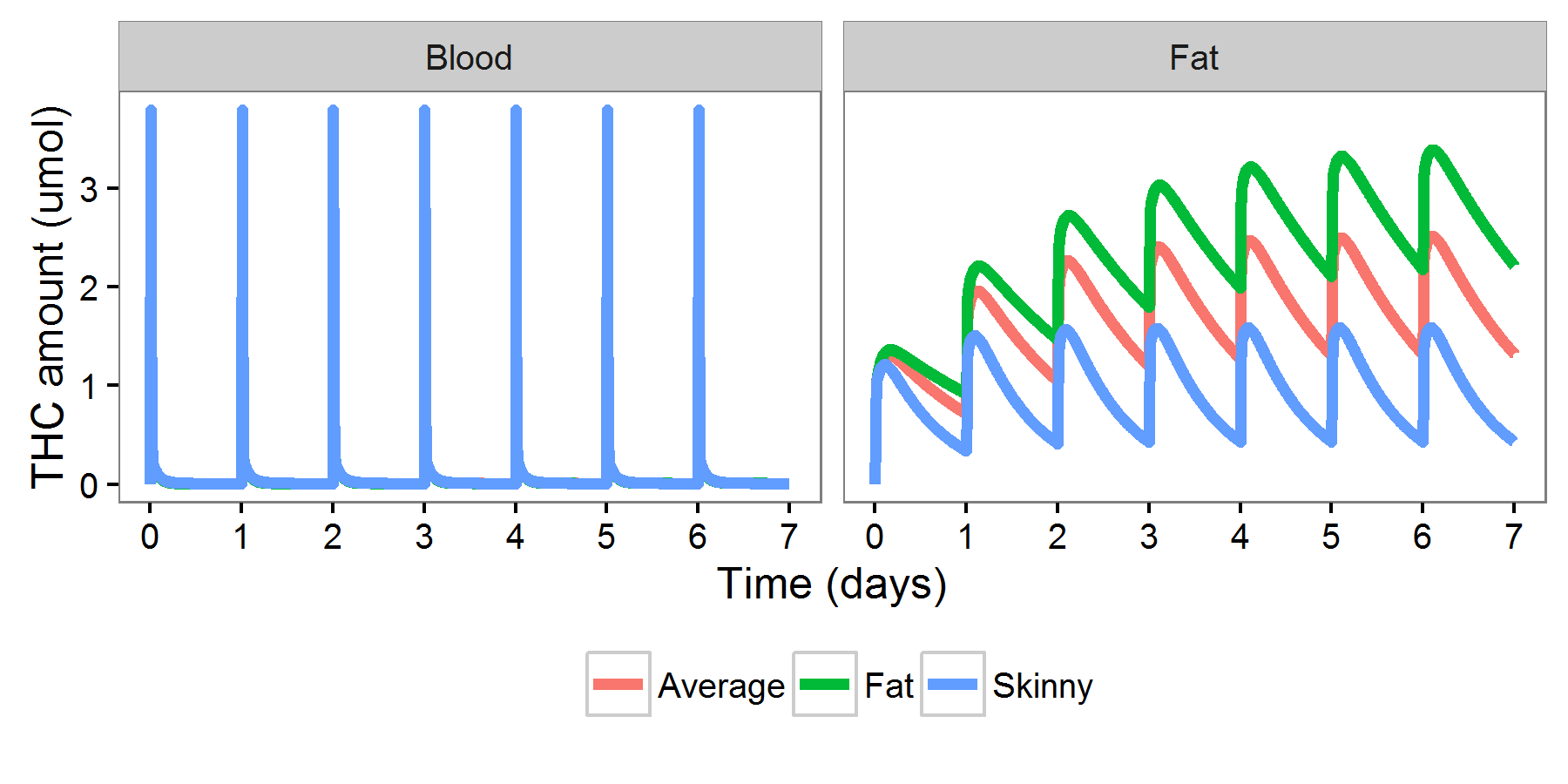 Body fat and thc can you pass a drug test with diet and exercise thc levels in blood and fat with daily cannabis use in people of different body fat nvjuhfo Choice Image