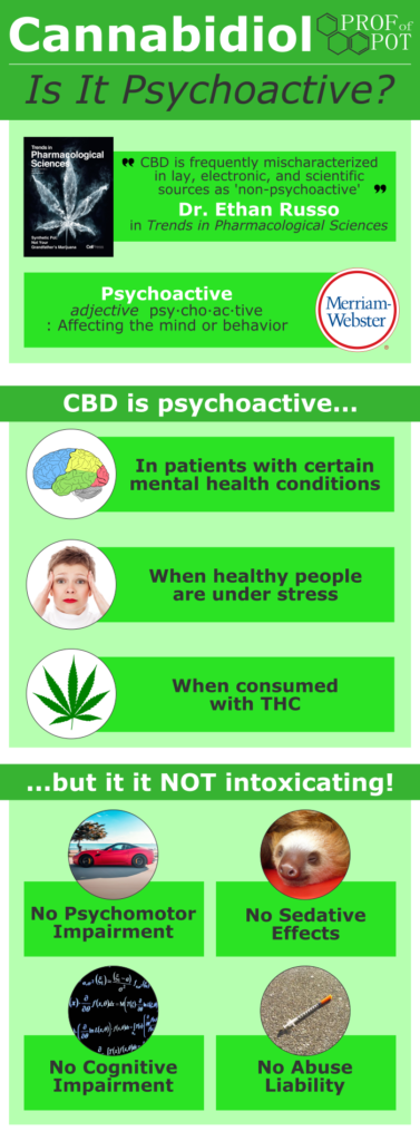 Cannabidiol (CBD) is psychoactive but not intoxicating (infographic)