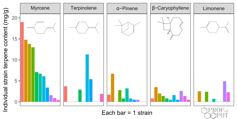 Terpene content of 11 individual cannabis strains