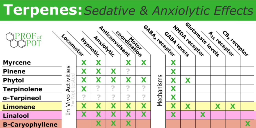 Sedative and anxiolytic effects of cannabis terpenes - animal and mechanistic studies