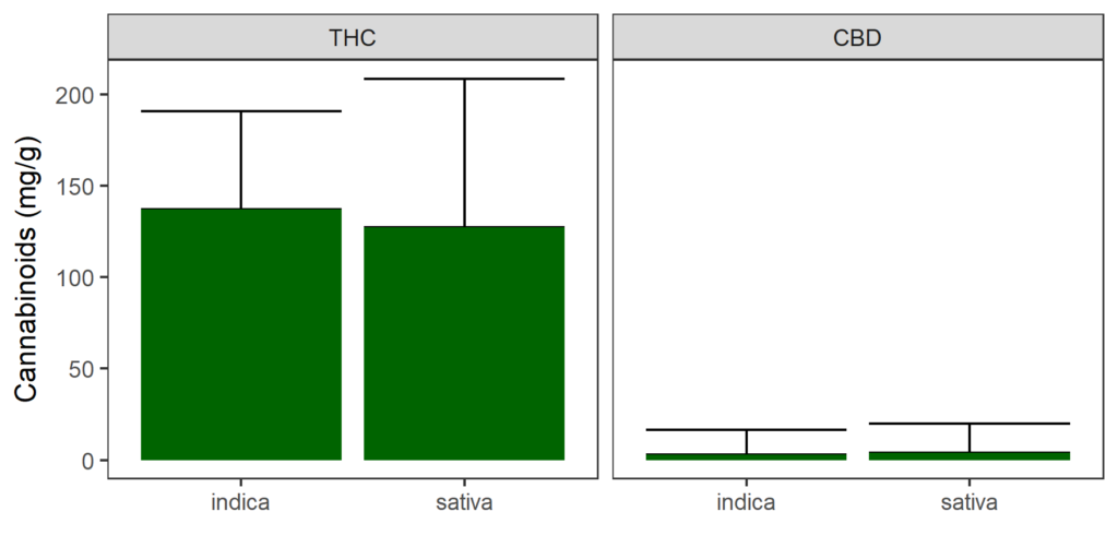 Cannabinoid content of indica and sativa strains - THC and CBD