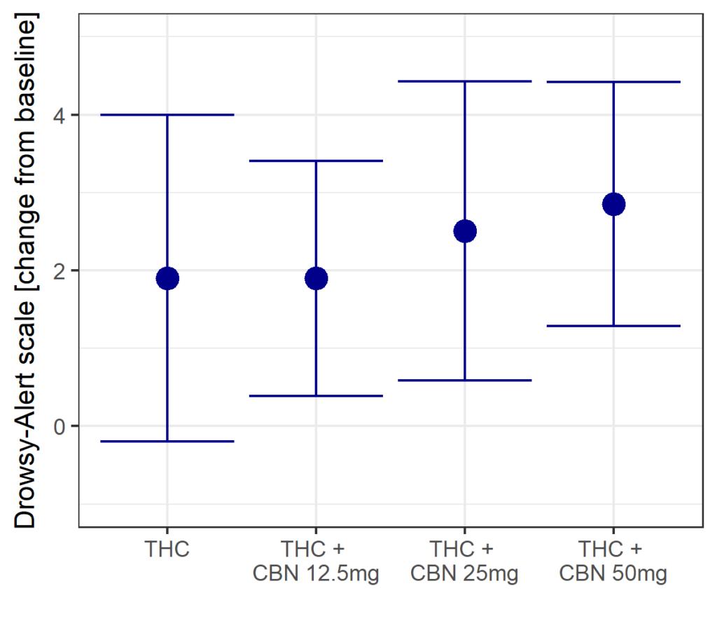 CBN giúp ngủ sâu nhưng không hoàn toàn là thuốc an thần 3